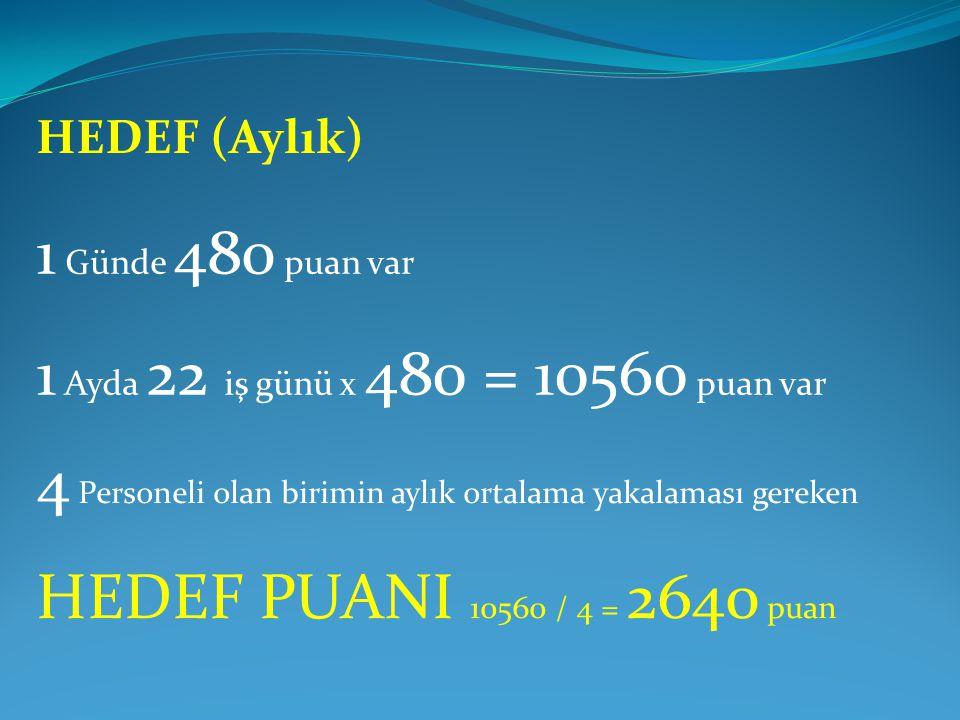 HEDEF (Aylık) 1 Günde 480 puan var 1 Ayda 22 iş günü x 480 = 10560 puan var 4 Personeli olan birimin aylık ortalama yakalaması gereken HEDEF PUANI 10560 / 4 = 2640 puan