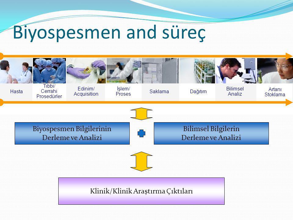 Hasta Edinim/ Acquisition İşlem/ Proses SaklamaDağıtım Bilimsel Analiz Tıbbi/ Cerrahi Prosedürler Artanı Stoklama Biyospesmen and süreç Biyospesmen Bi