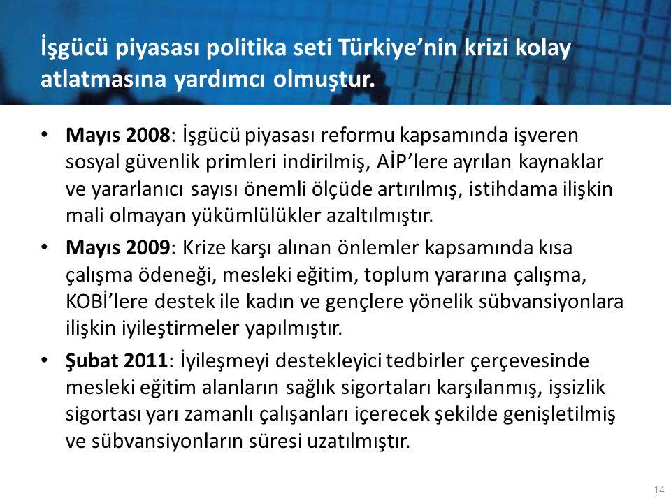 İşgücü piyasası politika seti Türkiye'nin krizi kolay atlatmasına yardımcı olmuştur. • Mayıs 2008: İşgücü piyasası reformu kapsamında işveren sosyal g