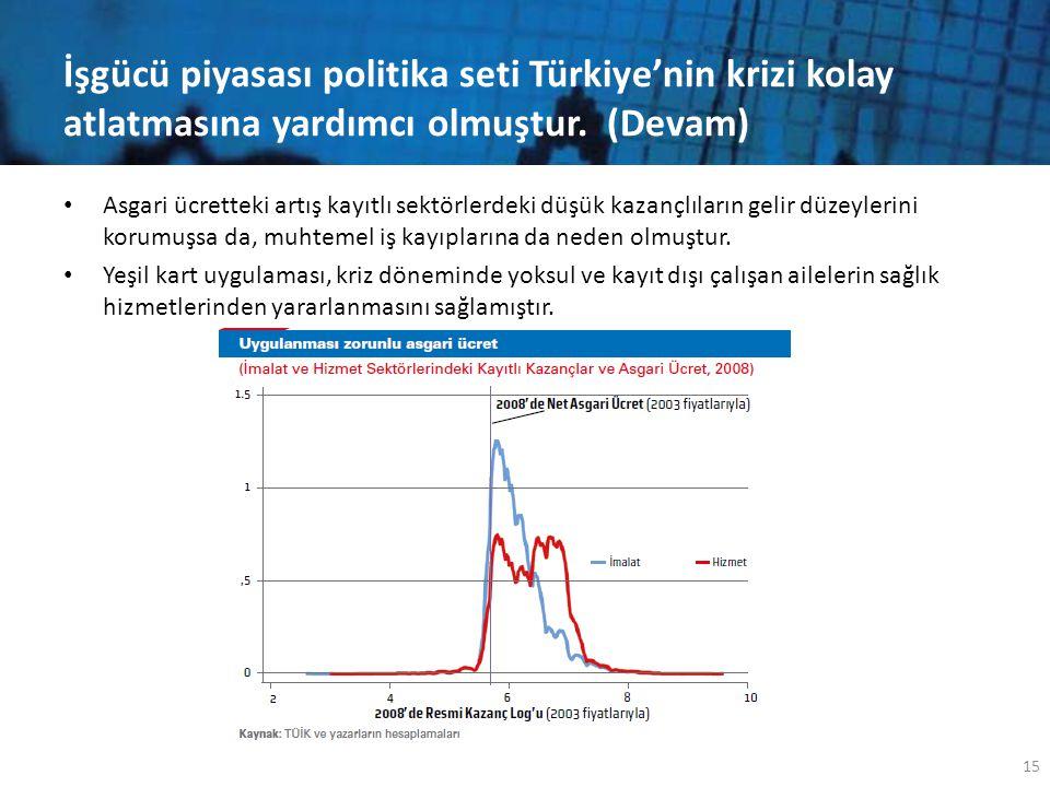 İşgücü piyasası politika seti Türkiye'nin krizi kolay atlatmasına yardımcı olmuştur. (Devam) • Asgari ücretteki artış kayıtlı sektörlerdeki düşük kaza