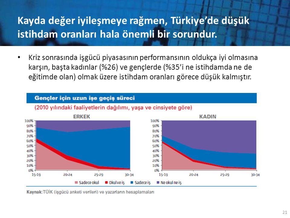 Kayda değer iyileşmeye rağmen, Türkiye'de düşük istihdam oranları hala önemli bir sorundur. • Kriz sonrasında işgücü piyasasının performansının oldukç