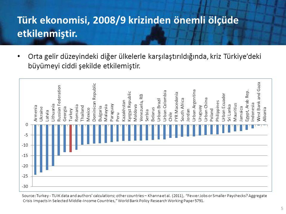 Türk ekonomisi, 2008/9 krizinden önemli ölçüde etkilenmiştir. • Orta gelir düzeyindeki diğer ülkelerle karşılaştırıldığında, kriz Türkiye'deki büyümey