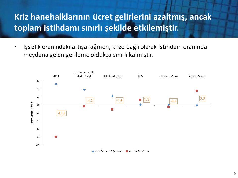 Kriz hanehalklarının ücret gelirlerini azaltmış, ancak toplam istihdamı sınırlı şekilde etkilemiştir. • İşsizlik oranındaki artışa rağmen, krize bağlı