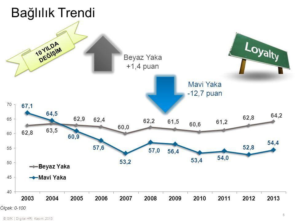 © GfK | Digital HR| Kasım. 2013 5 Bağlılık Trendi Ölçek: 0-100 Beyaz Yaka +1,4 puan Mavi Yaka -12,7 puan 10 YILDA DEĞİŞİM