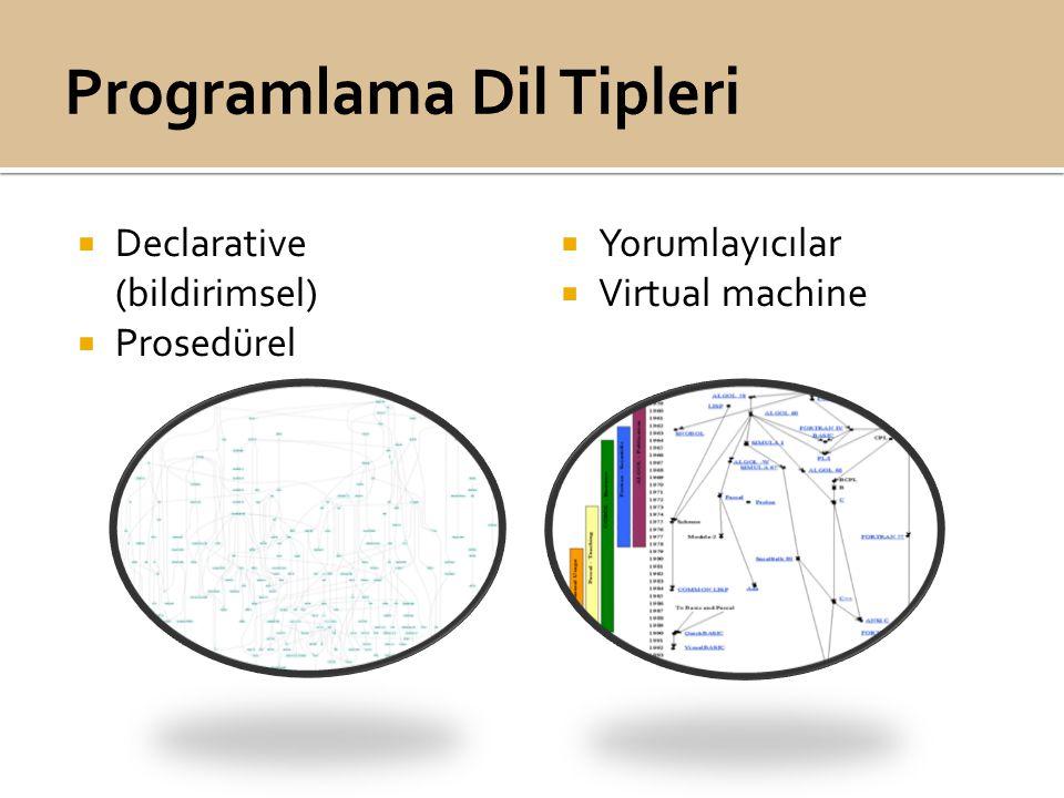 Deklarative programlama vs. Prosedürel Programlama Nesne Yönelimli Mantık Programlama Fonksiyonel Programlama