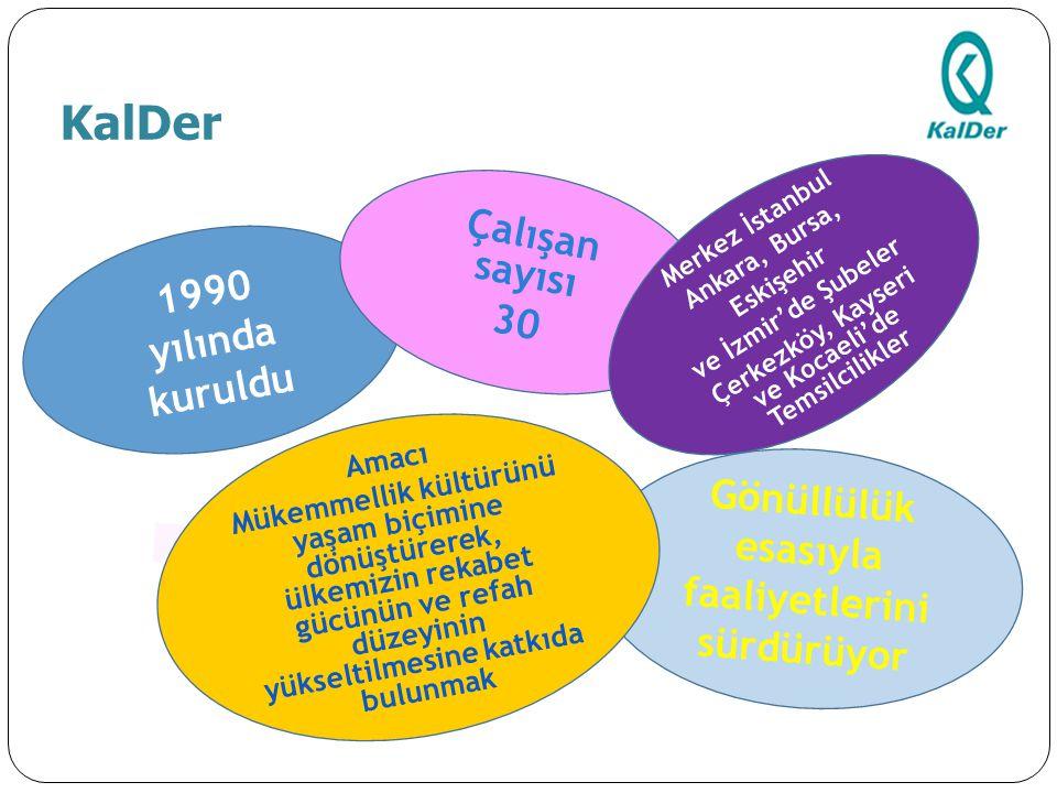 . 1990 yılında kuruldu Çalışan sayısı 30 Gönüllülük esasıyla faaliyetlerini sürdürüyor Amacı Mükemmellik kültürünü yaşam biçimine dönüştürerek, ülkemi