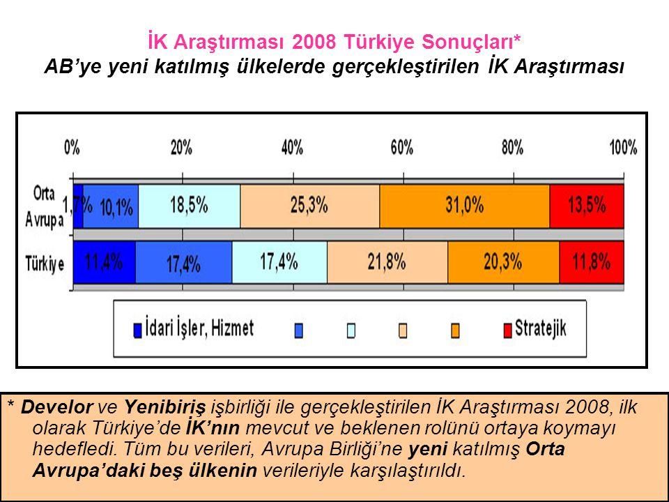 İK Araştırması 2008 Türkiye Sonuçları* AB'ye yeni katılmış ülkelerde gerçekleştirilen İK Araştırması * Develor ve Yenibiriş işbirliği ile gerçekleştir