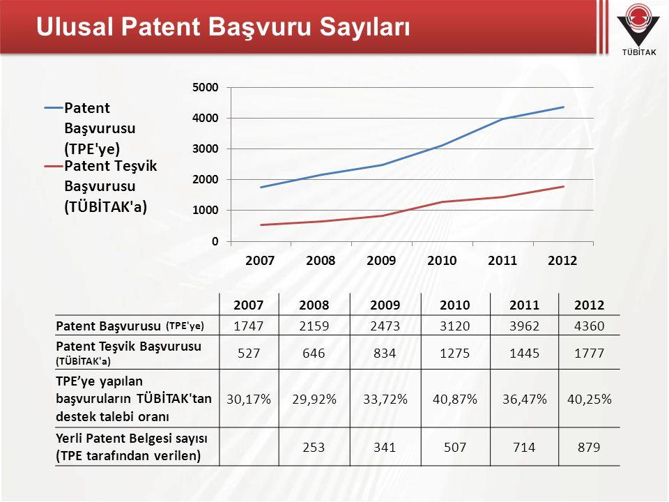 TÜBİTAK Ulusal Patent Başvuru Sayıları 200720082009201020112012 Patent Başvurusu (TPE'ye) 174721592473312039624360 Patent Teşvik Başvurusu (TÜBİTAK'a)
