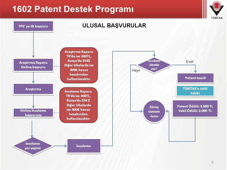 TÜBİTAK 1602 Patent Destek Programı 7 Ulusal Patent Destekleri Araştırma Raporu Desteği TPE TPE Araştırma ücreti Rusya Patent Ofisi Rusya Araştırma ücreti İsveç, Avusturya, Danimarka Patent Ofisleri 400.-€ İnceleme Raporu Desteği TPE 1.