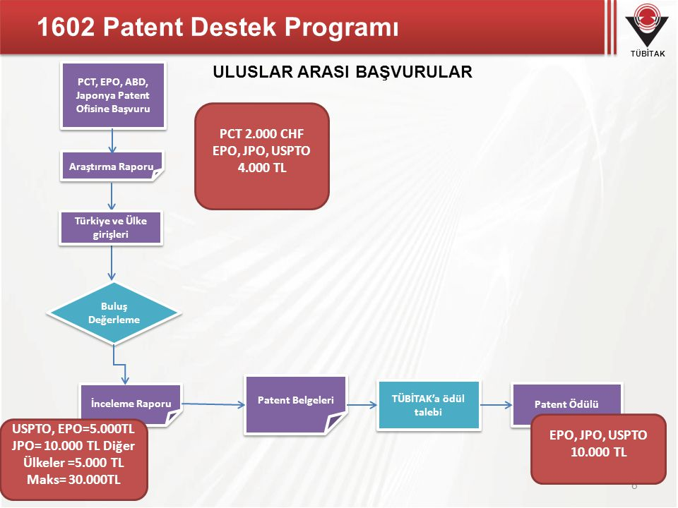 TÜBİTAK 1602 Patent Destek Programı 9  Uluslararası Patent Destekleri  Başvuru ve Araştırma Raporu Desteği  İnceleme Raporu Desteği  Patent Ödülü Uluslararası Patent Destekleri Patent Başvuru Desteği EPO4.000.-TL PCT2.000.-CHF JPO, USPTO4.000.-TL İnceleme Raporu Desteği USPTO5.000.-TL EPO5.000.-TL JPO10.000.-TL PCT üyesi diğer ülkelere yapılan başvuru 5.000.-TL Patent Tescil Ödülü USPTO, JPO veya EPO yapılacak her bir tescil 10.000.-TL