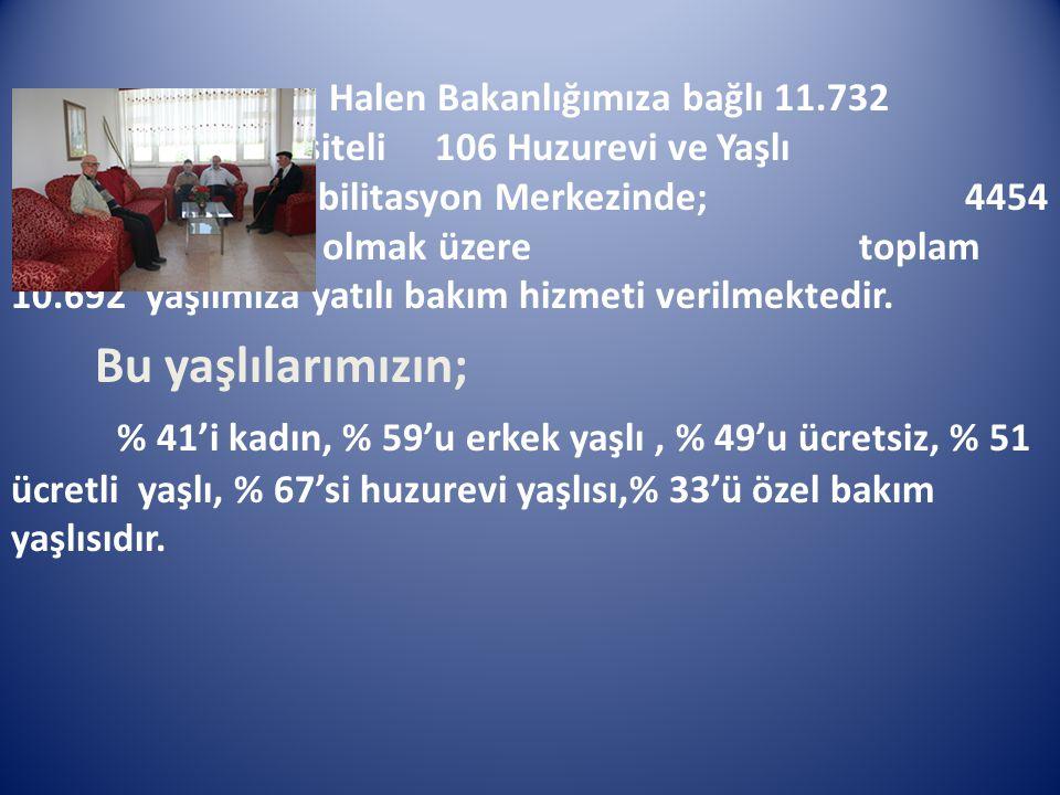 Halen Bakanlığımıza bağlı 11.732 kapasiteli 106 Huzurevi ve Yaşlı Bakım Rehabilitasyon Merkezinde; 4454 kadın, 6238 erkek olmak üzere toplam 10.692 ya