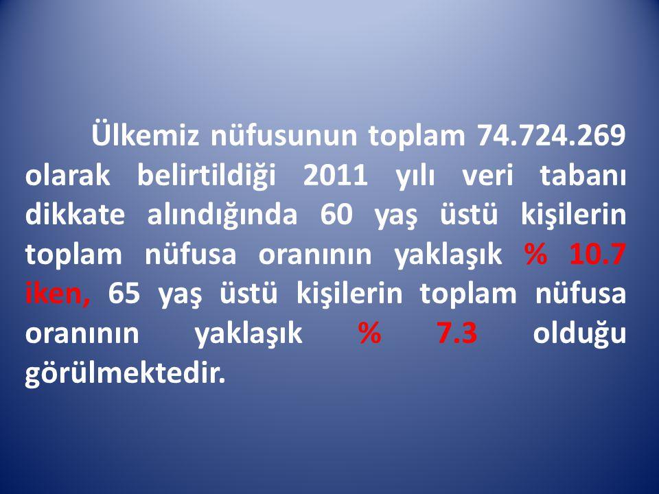 Ülkemiz nüfusunun toplam 74.724.269 olarak belirtildiği 2011 yılı veri tabanı dikkate alındığında 60 yaş üstü kişilerin toplam nüfusa oranının yaklaşı