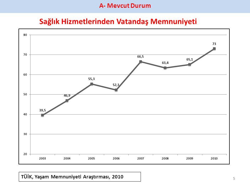 55 TÜİK, Yaşam Memnuniyeti Araştırması, 2010 A- Mevcut Durum Sağlık Hizmetlerinden Vatandaş Memnuniyeti