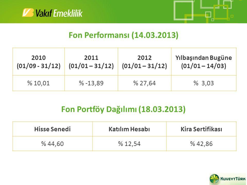 Hisse SenediKatılım HesabıKira Sertifikası % 44,60% 12,54% 42,86 Fon Portföy Dağılımı (18.03.2013) 2010 (01/09 - 31/12) 2011 (01/01 – 31/12) 2012 (01/01 – 31/12) Yılbaşından Bugüne (01/01 – 14/03) % 10,01% -13,89% 27,64% 3,03 Fon Performansı (14.03.2013)