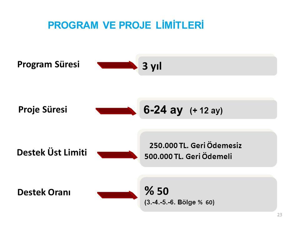 23 Program Süresi 3 yıl Proje Süresi 6-24 ay (+ 12 ay) Destek Üst Limiti 250.000 TL. Geri Ödemesiz 500.000 TL. Geri Ödemeli 250.000 TL. Geri Ödemesiz