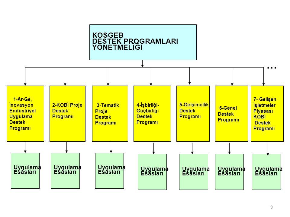 9 1-Ar-Ge, İnovasyon Endüstriyel Uygulama Destek Programı 2-KOBİ Proje Destek Programı 6-Genel Destek Programı 5-Girişimcilik Destek Programı 4-İşbirl