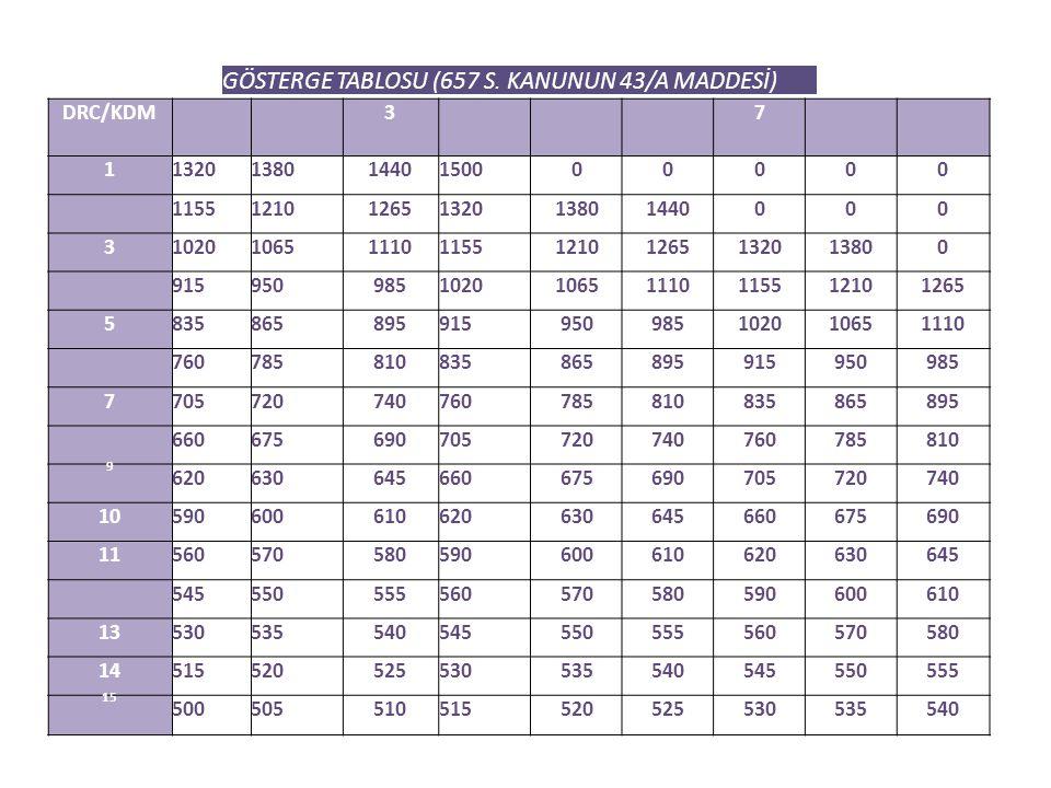 GÖSTERGE TABLOSU (657 S. KANUNUN 43/A MADDESİ) DRC/KDM37 1132013801440150000000 115512101265132013801440000 3102010651110115512101265132013800 9159509