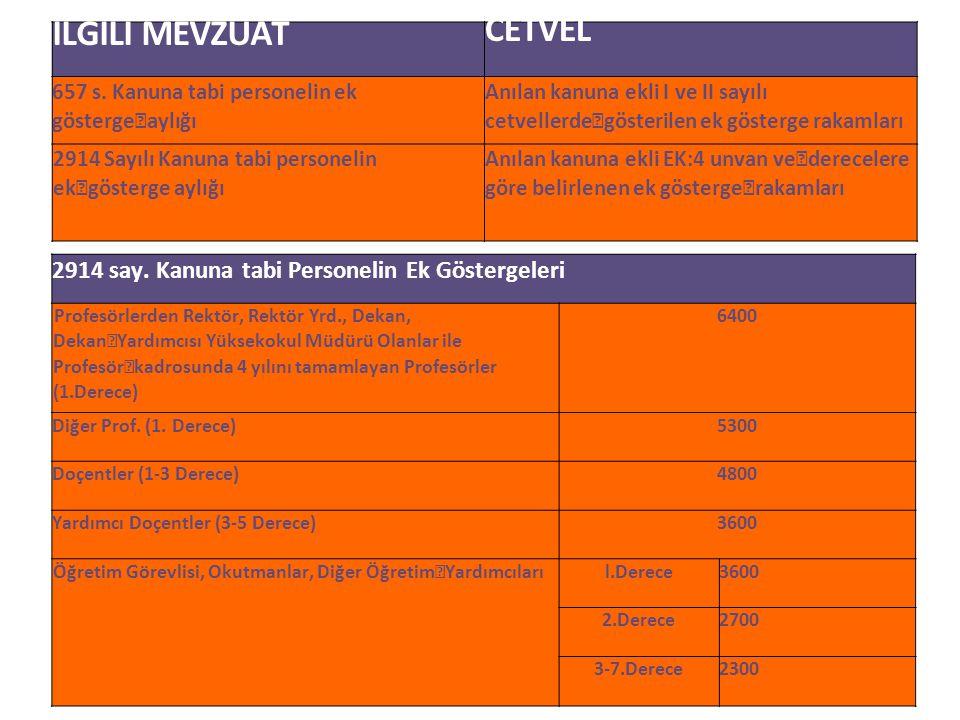 İLGİLİ MEVZUAT CETVEL 657 s. Kanuna tabi personelin ek gösterge aylığı Anılan kanuna ekli I ve II sayılı cetvellerde gösterilen ek gösterge rakamları