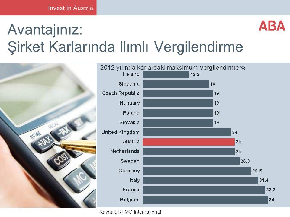Avantajınız: Şirket Karlarında Ilımlı Vergilendirme Kaynak: KPMG International 2012 yılında kârlardaki maksimum vergilendirme %