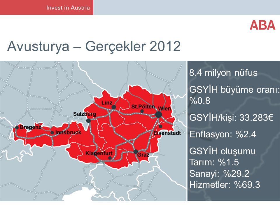 Avusturya – Gerçekler 2012 8.4 milyon nüfus GSYİH büyüme oranı: %0.8 GSYİH/kişi: 33.283€ Enflasyon: %2.4 GSYİH oluşumu Tarım: %1.5 Sanayi: %29.2 Hizmetler: %69.3
