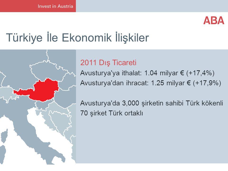 Türkiye İle Ekonomik İlişkiler 2011 Dış Ticareti Avusturya ya ithalat: 1.04 milyar € (+17,4%) Avusturya dan ihracat: 1.25 milyar € (+17,9%) Avusturya da 3,000 şirketin sahibi Türk kökenli 70 şirket Türk ortaklı