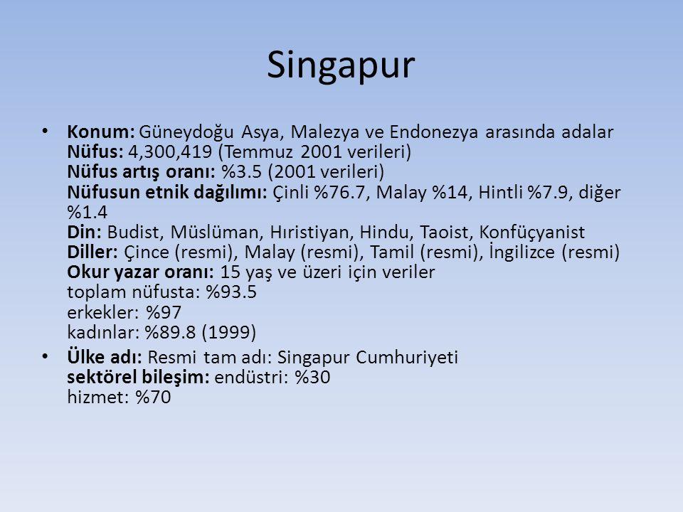 Singapur • Konum: Güneydoğu Asya, Malezya ve Endonezya arasında adalar Nüfus: 4,300,419 (Temmuz 2001 verileri) Nüfus artış oranı: %3.5 (2001 verileri) Nüfusun etnik dağılımı: Çinli %76.7, Malay %14, Hintli %7.9, diğer %1.4 Din: Budist, Müslüman, Hıristiyan, Hindu, Taoist, Konfüçyanist Diller: Çince (resmi), Malay (resmi), Tamil (resmi), İngilizce (resmi) Okur yazar oranı: 15 yaş ve üzeri için veriler toplam nüfusta: %93.5 erkekler: %97 kadınlar: %89.8 (1999) • Ülke adı: Resmi tam adı: Singapur Cumhuriyeti sektörel bileşim: endüstri: %30 hizmet: %70