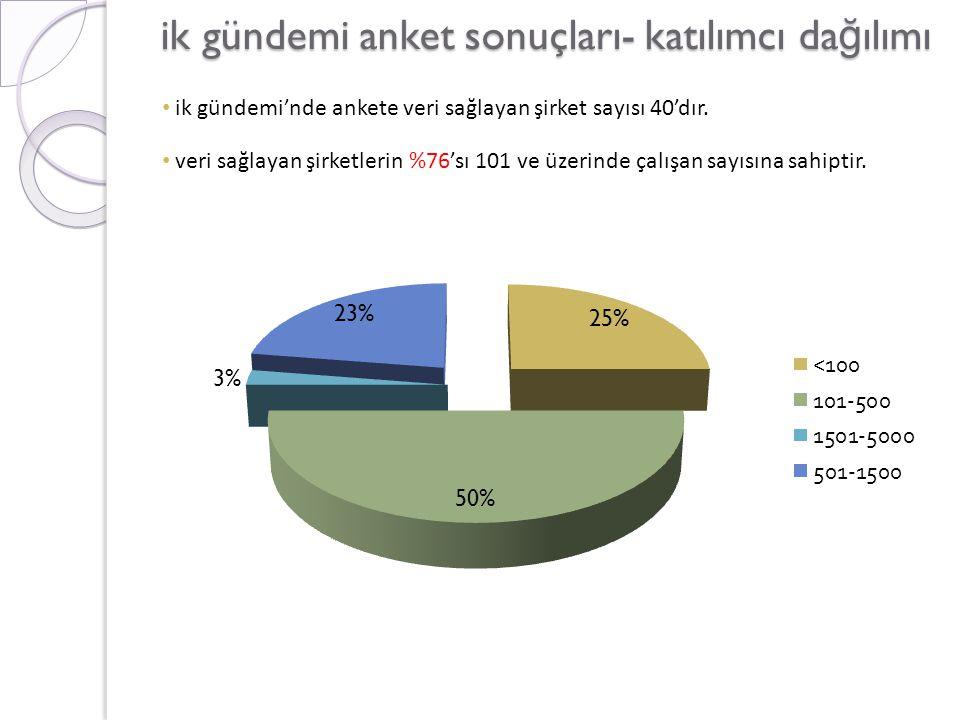 ik gündemi anket sonuçları- katılımcı da ğ ılımı • ik gündemi'nde ankete veri sağlayan şirket sayısı 40'dır. • veri sağlayan şirketlerin %76'sı 101 ve