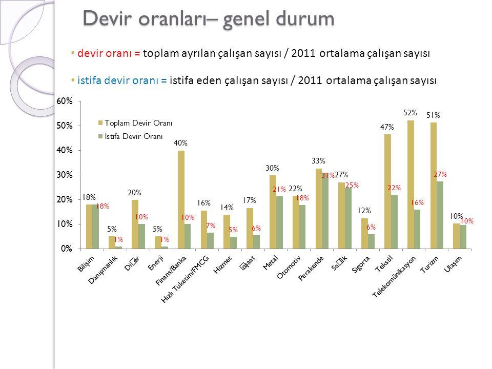 Devir oranları– genel durum • devir oranı = toplam ayrılan çalışan sayısı / 2011 ortalama çalışan sayısı • istifa devir oranı = istifa eden çalışan sa