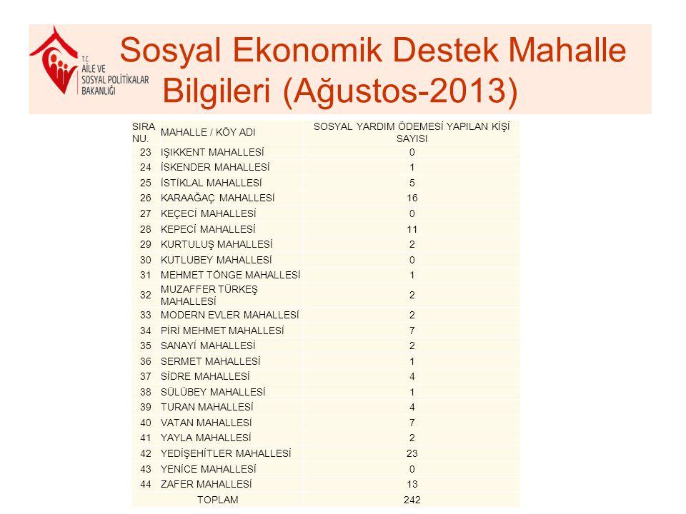 Sosyal Ekonomik Destek Mahalle Bilgileri (Ağustos-2013) SIRA NU.