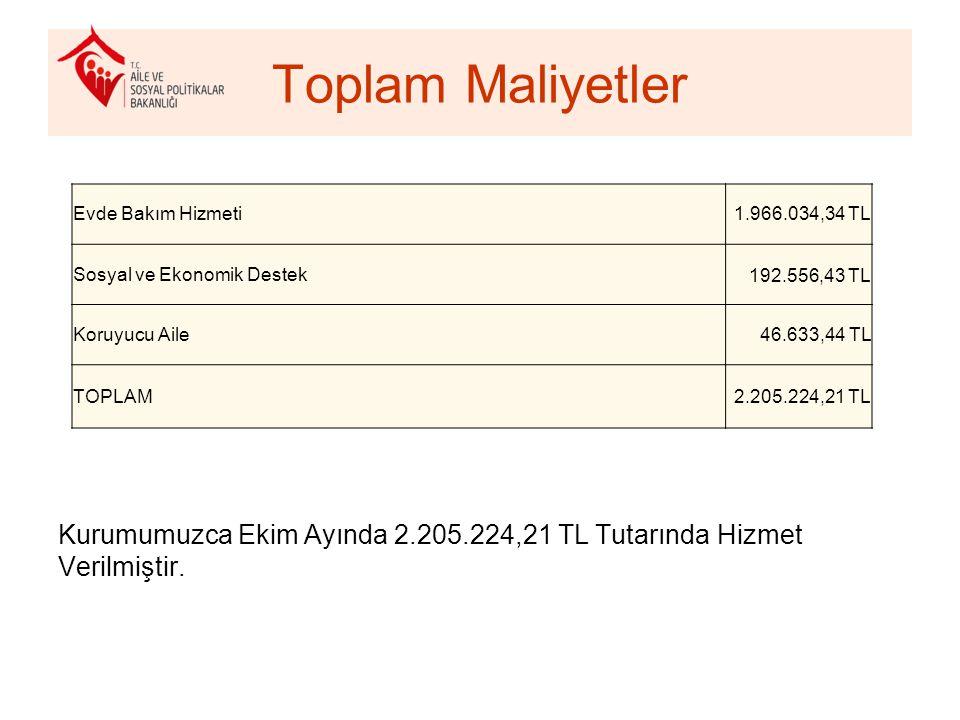 Toplam Maliyetler Kurumumuzca Ekim Ayında 2.205.224,21 TL Tutarında Hizmet Verilmiştir.