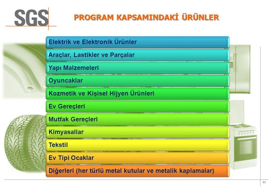 11 PROGRAM KAPSAMINDAKİ ÜRÜNLER Elektrik ve Elektronik ÜrünlerAraçlar, Lastikler ve ParçalarYapı MalzemeleriOyuncaklarKozmetik ve Kişisel Hijyen Ürünl