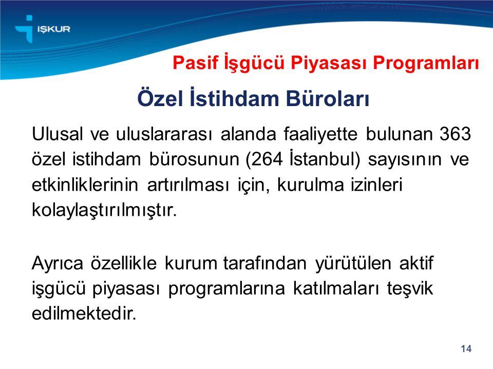 Ulusal ve uluslararası alanda faaliyette bulunan 363 özel istihdam bürosunun (264 İstanbul) sayısının ve etkinliklerinin artırılması için, kurulma izi