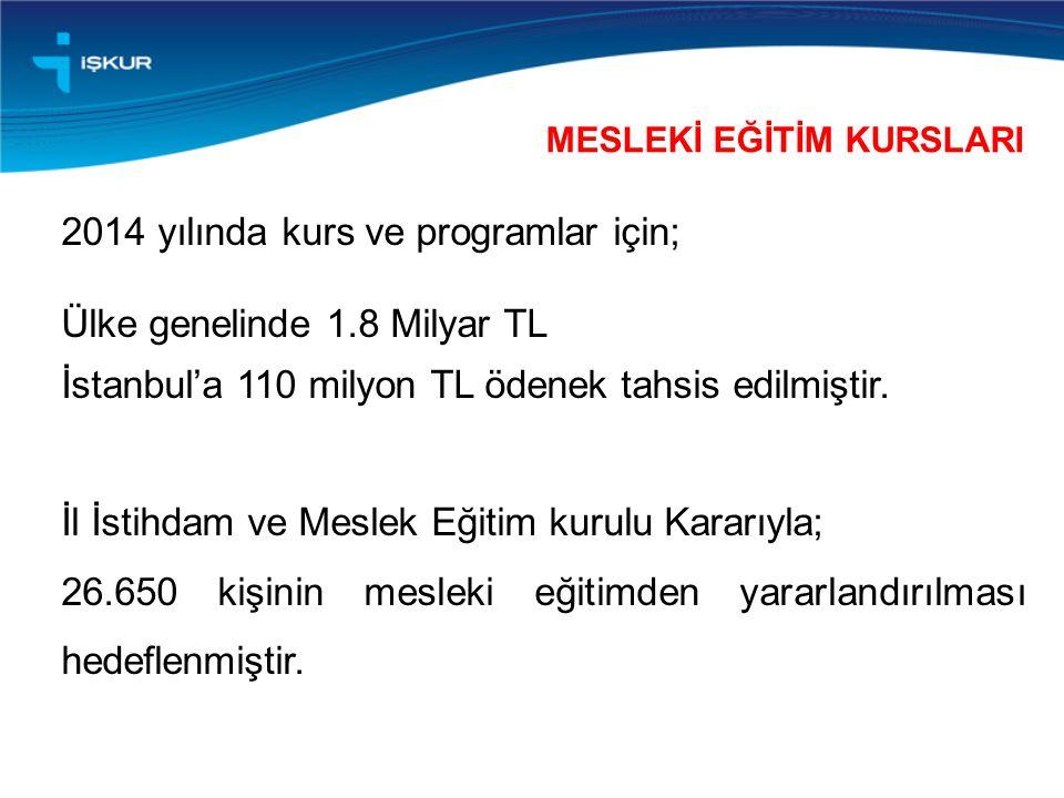 2014 yılında kurs ve programlar için; Ülke genelinde 1.8 Milyar TL İstanbul'a 110 milyon TL ödenek tahsis edilmiştir. İl İstihdam ve Meslek Eğitim kur