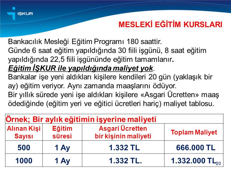 20 Örnek; Bir aylık eğitimin işyerine maliyeti Alınan Kişi Sayısı Eğitim süresi Asgari Ücretten bir kişinin maliyeti Toplam Maliyet 5001 Ay 1.332 TL 6