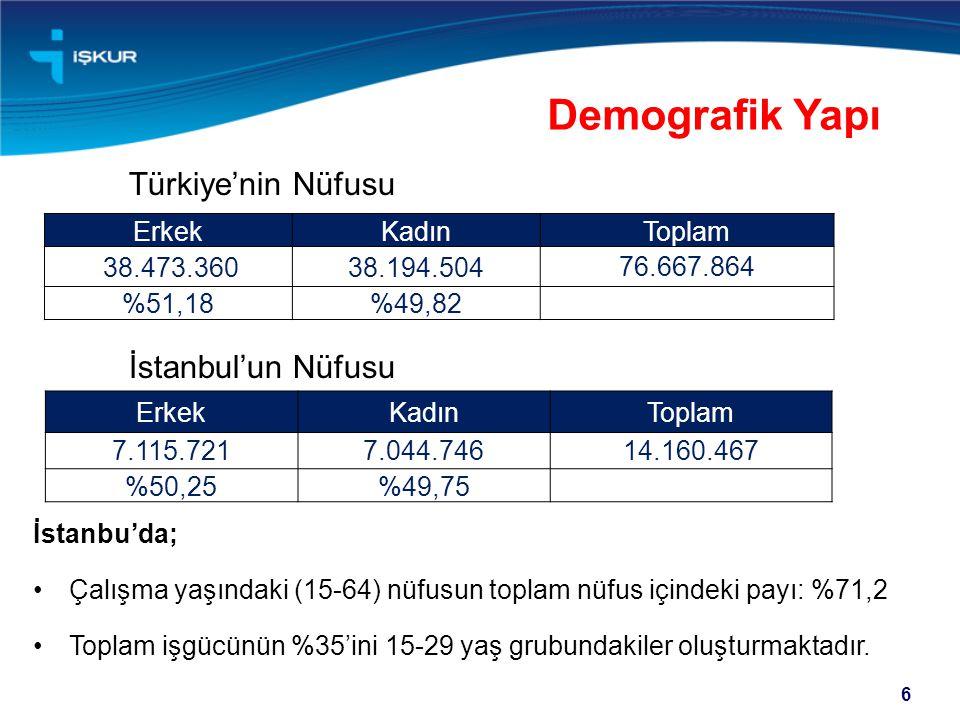 6 Demografik Yapı Türkiye'nin Nüfusu İstanbul'un Nüfusu İstanbu'da; •Çalışma yaşındaki (15-64) nüfusun toplam nüfus içindeki payı: %71,2 •Toplam işgüc