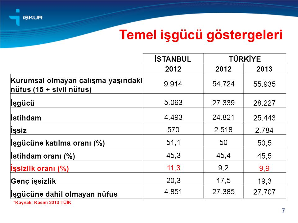 Temel işgücü göstergeleri 7 İSTANBULTÜRKİYE 2012 2013 Kurumsal olmayan çalışma yaşındaki nüfus (15 + sivil nüfus) 9.91454.724 55.935 İşgücü 5.063 27.3