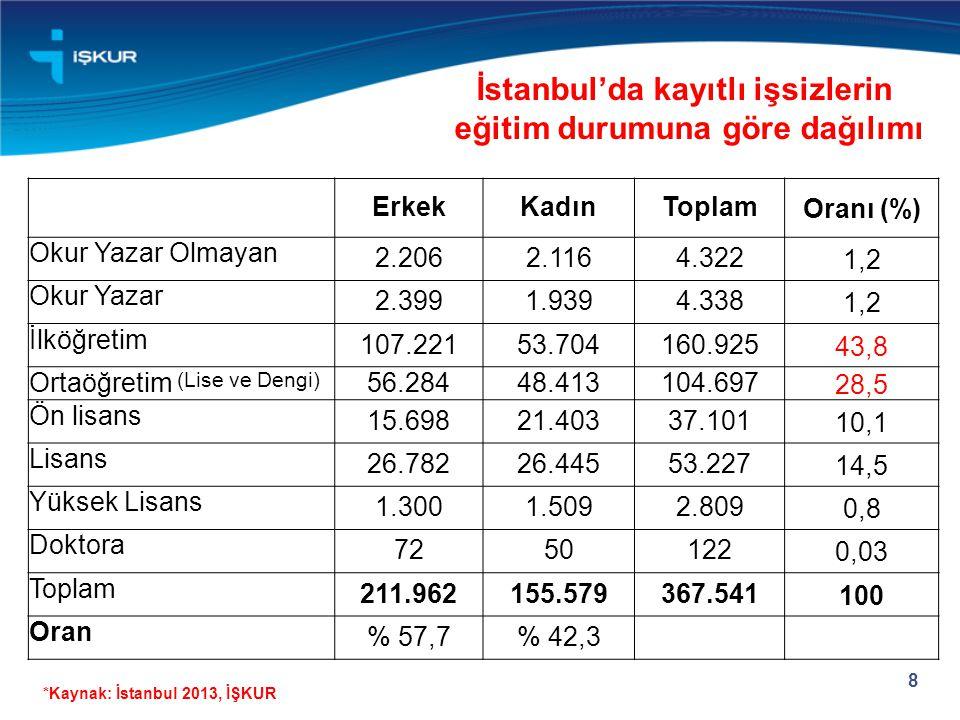İstanbul'da kayıtlı işsizlerin eğitim durumuna göre dağılımı 8 *Kaynak: İstanbul 2013, İŞKUR ErkekKadınToplamOranı (%) Okur Yazar Olmayan 2.2062.1164.