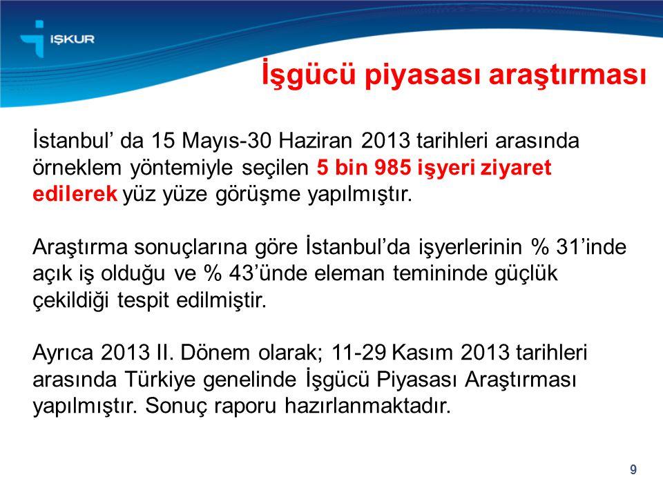 İstanbul' da 15 Mayıs-30 Haziran 2013 tarihleri arasında örneklem yöntemiyle seçilen 5 bin 985 işyeri ziyaret edilerek yüz yüze görüşme yapılmıştır. A