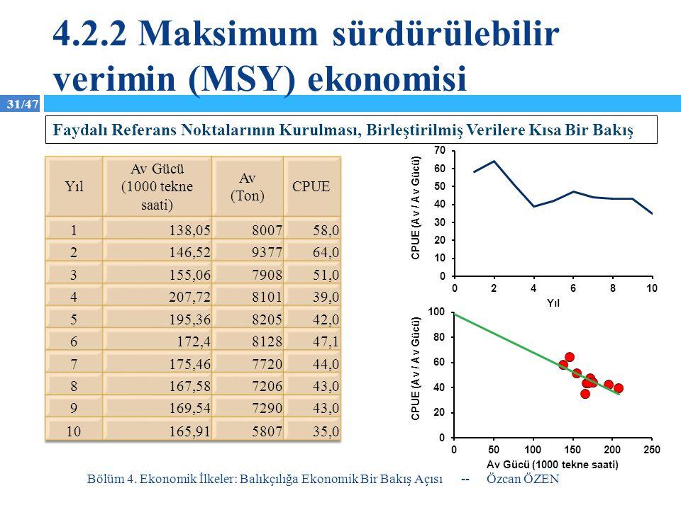 31/47 4.2.2 Maksimum sürdürülebilir verimin (MSY) ekonomisi -- Özcan ÖZEN Bölüm 4. Ekonomik İlkeler: Balıkçılığa Ekonomik Bir Bakış Açısı Faydalı Refe