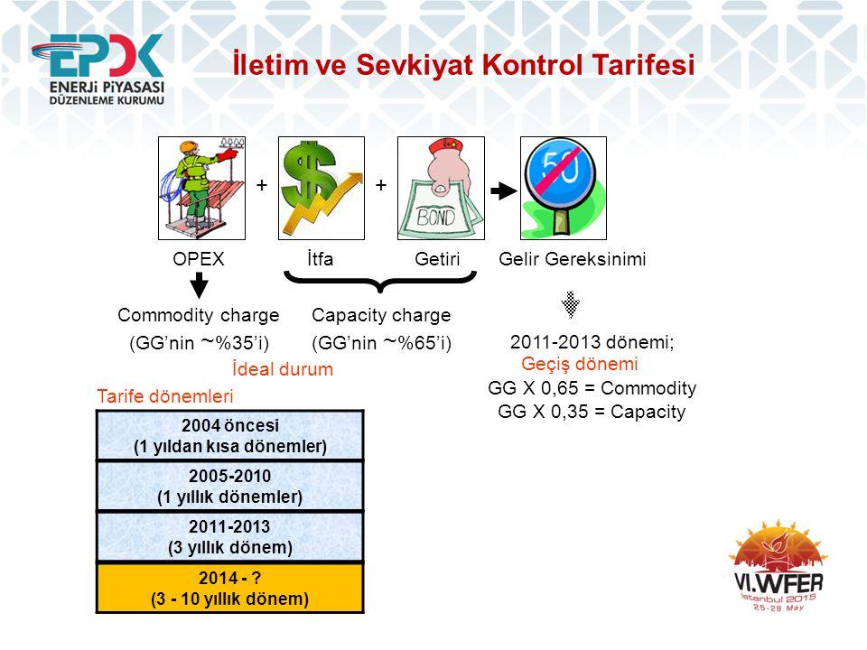 İletim ve Sevkiyat Kontrol Tarifesi İdeal durum OPEXGetiriİtfaGelir Gereksinimi ++ Commodity charge (GG'nin ~ %35'i) Capacity charge (GG'nin ~ %65'i)