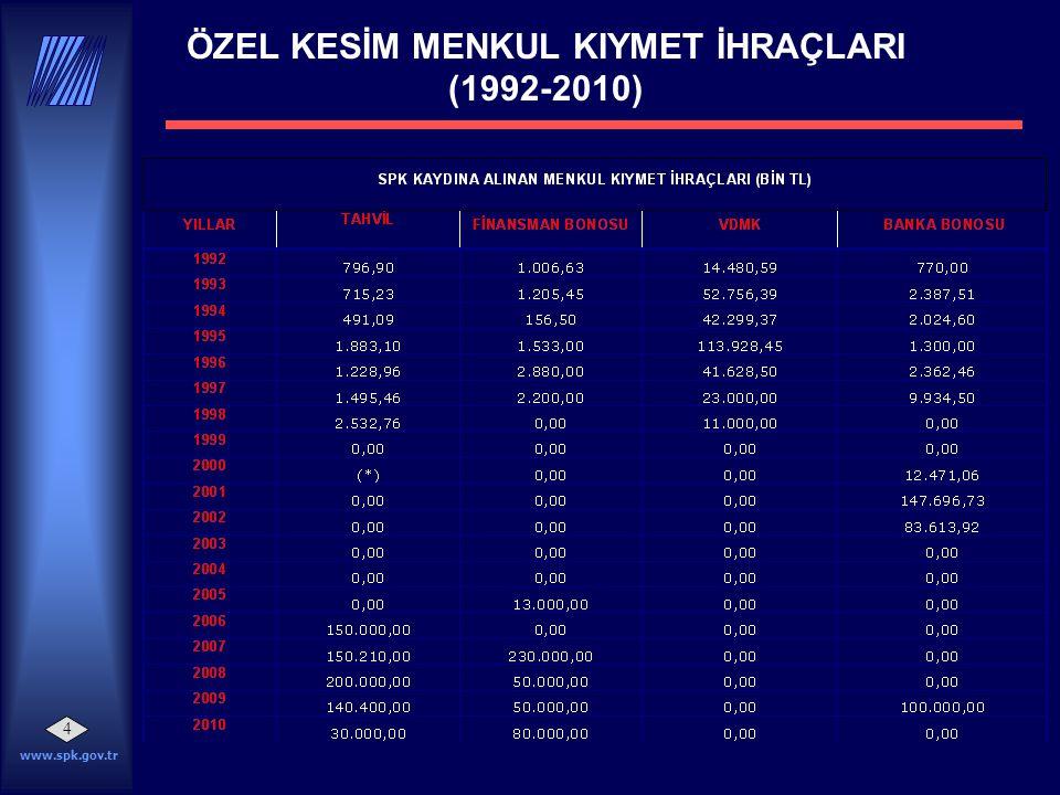 www.spk.gov.tr 4 ÖZEL KESİM MENKUL KIYMET İHRAÇLARI (1992-2010)