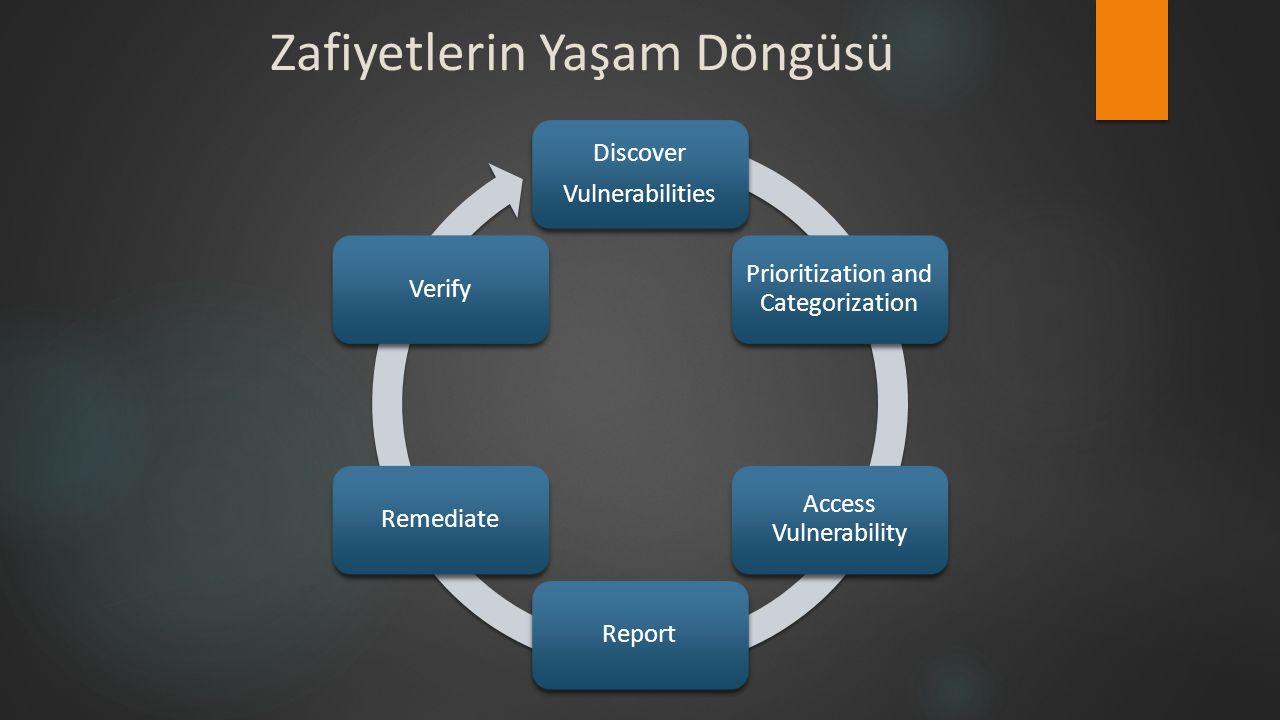 Zafiyetlerin Yaşam Döngüsü Discover Vulnerabilities Prioritization and Categorization Access Vulnerability ReportRemediateVerify