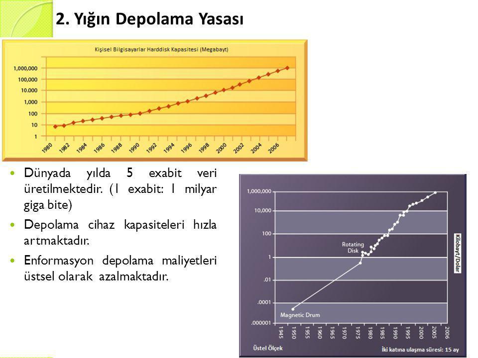2.Yığın Depolama Yasası  Dünyada yılda 5 exabit veri üretilmektedir.