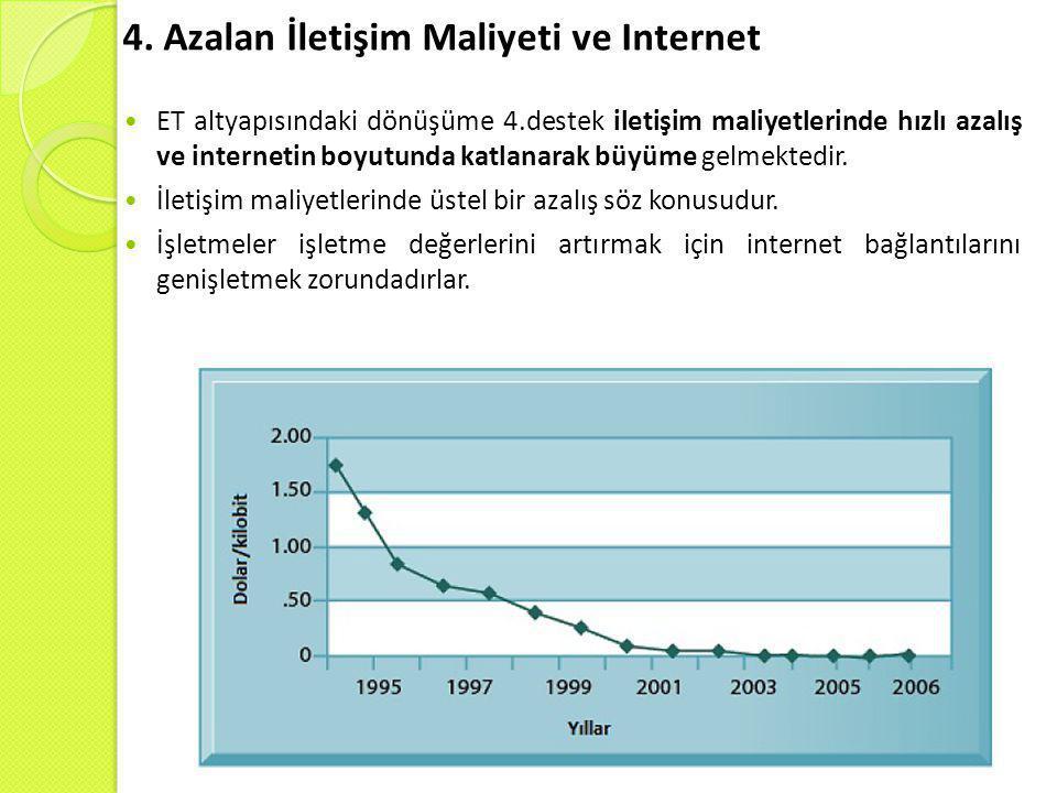 4. Azalan İletişim Maliyeti ve Internet  ET altyapısındaki dönüşüme 4.destek iletişim maliyetlerinde hızlı azalış ve internetin boyutunda katlanarak