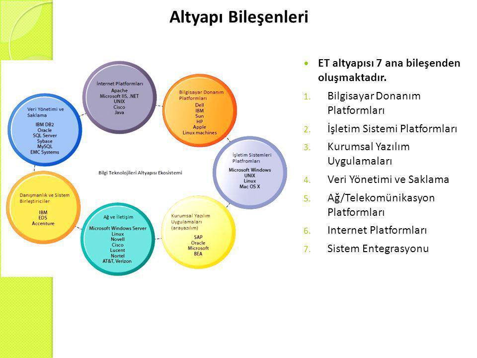 Altyapı Bileşenleri  ET altyapısı 7 ana bileşenden oluşmaktadır. 1. Bilgisayar Donanım Platformları 2. İşletim Sistemi Platformları 3. Kurumsal Yazıl
