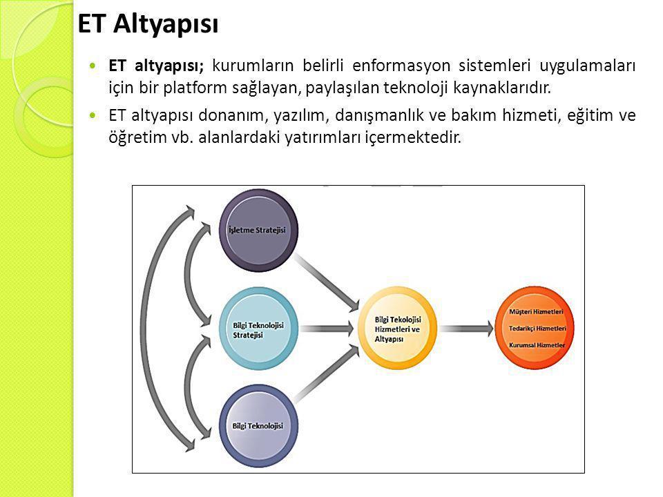 ET Altyapısı  ET altyapısı; kurumların belirli enformasyon sistemleri uygulamaları için bir platform sağlayan, paylaşılan teknoloji kaynaklarıdır. 