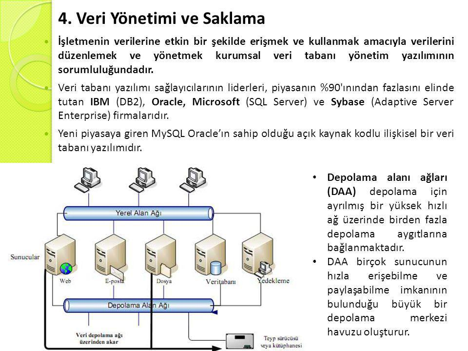 4. Veri Yönetimi ve Saklama  İşletmenin verilerine etkin bir şekilde erişmek ve kullanmak amacıyla verilerini düzenlemek ve yönetmek kurumsal veri ta