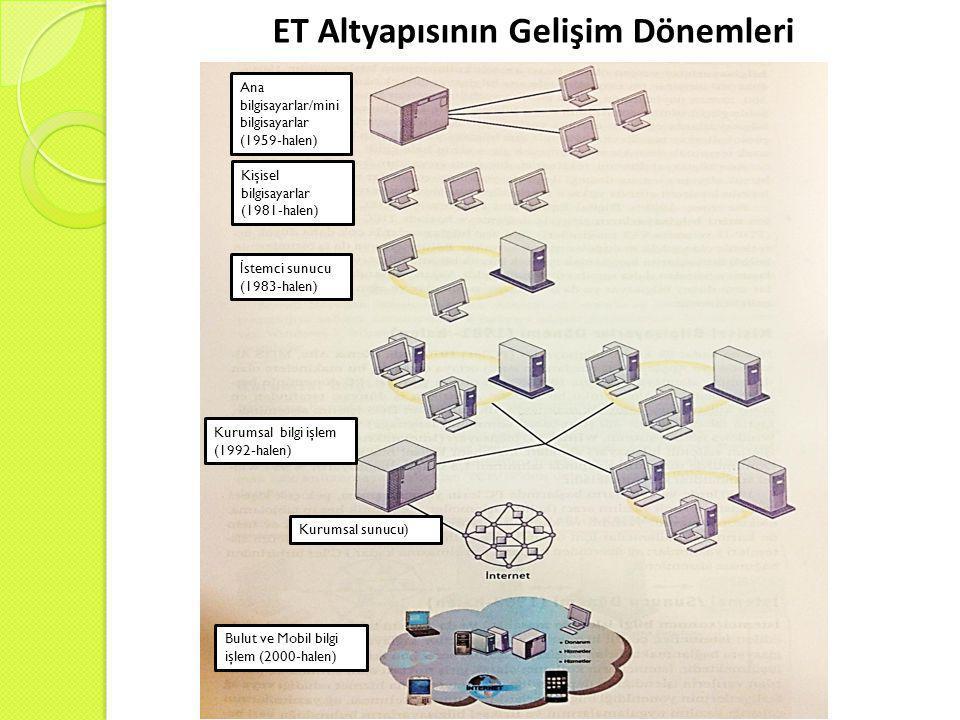 ET Altyapısının Gelişim Dönemleri Ana bilgisayarlar/mini bilgisayarlar (1959-halen) Kişisel bilgisayarlar (1981-halen) İ stemci sunucu (1983-halen) Kurumsal bilgi işlem (1992-halen) Kurumsal sunucu) Bulut ve Mobil bilgi işlem (2000-halen)