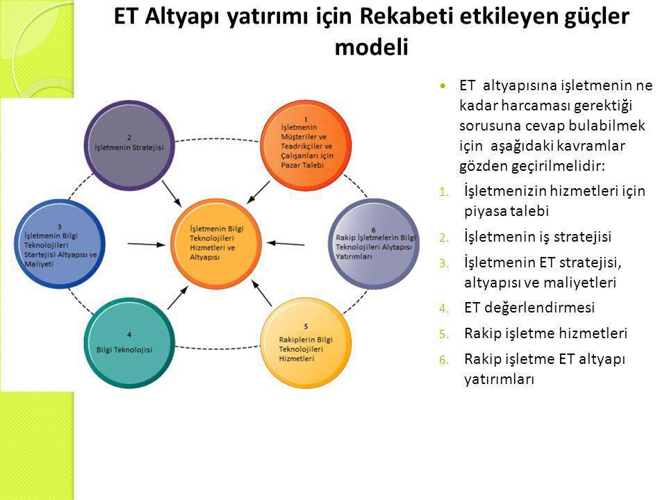 ET Altyapı yatırımı için Rekabeti etkileyen güçler modeli  ET altyapısına işletmenin ne kadar harcaması gerektiği sorusuna cevap bulabilmek için aşağ