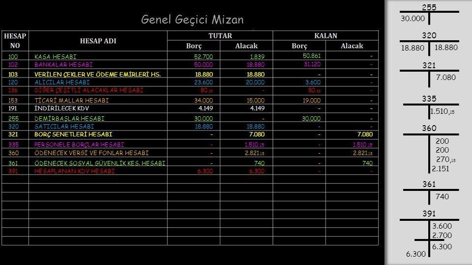 Genel Geçici Mizan 100KASA HESABI52.7001.839 50.861 102BANKALAR HESABI50.00018.880 31.120 103VERİLEN ÇEKLER VE ÖDEME EMİRLERİ HS.18.880 - - -- 120ALIC